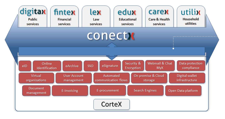 ConectX, proiect de digitalizare a societății, Inovație românească selectată să participe la ARCH SUMMIT în Luxemburg